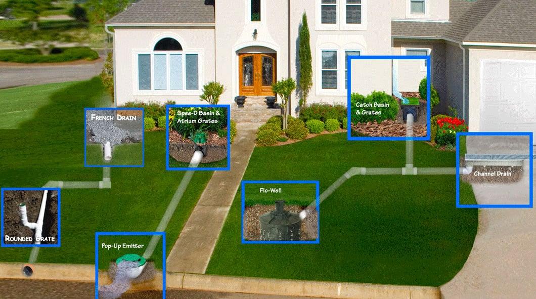 Home exterior drainage